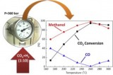 Conversión co2 en metanol
